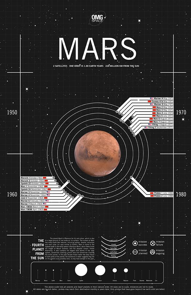 Margot Trudel - OMG SPACE - FlightPattern